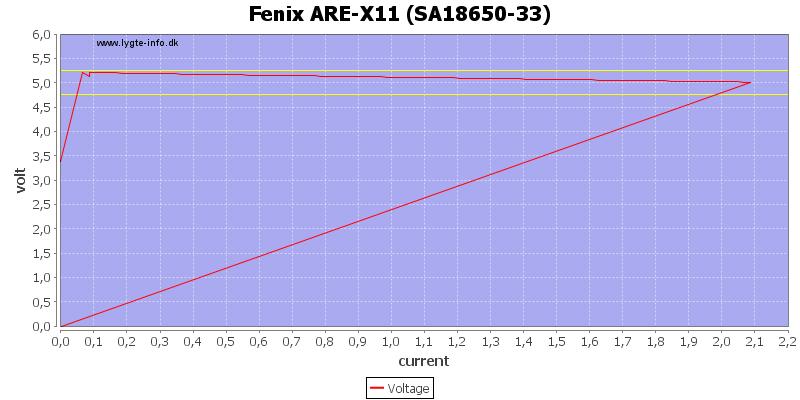 Fenix%20ARE-X11%20%28SA18650-33%29%20load%20sweep