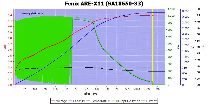 Fenix%20ARE-X11%20%28SA18650-33%29