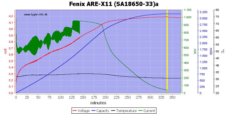 Fenix%20ARE-X11%20%28SA18650-33%29a