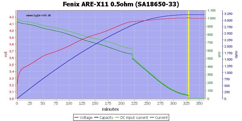 Fenix%20ARE-X11%200.5ohm%20%28SA18650-33%29