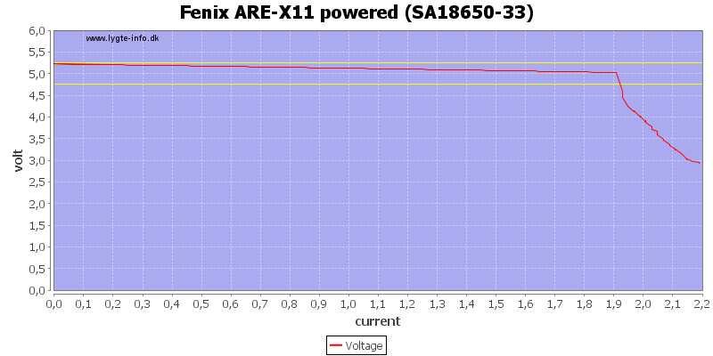 Fenix%20ARE-X11%20powered%20%28SA18650-33%29%20load%20sweep