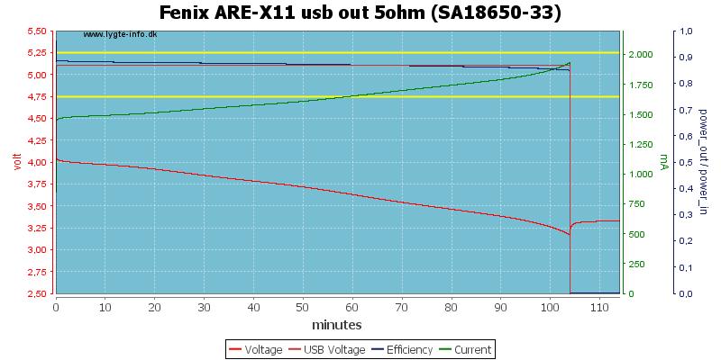 Fenix%20ARE-X11%20usb%20out%205ohm%20%28SA18650-33%29