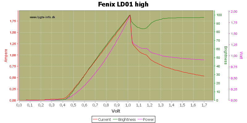 Fenix%20LD01%20high-a