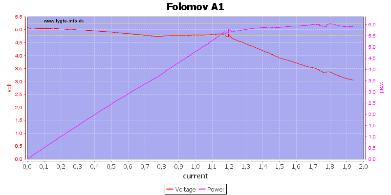 Folomov%20A1%20load%20sweep