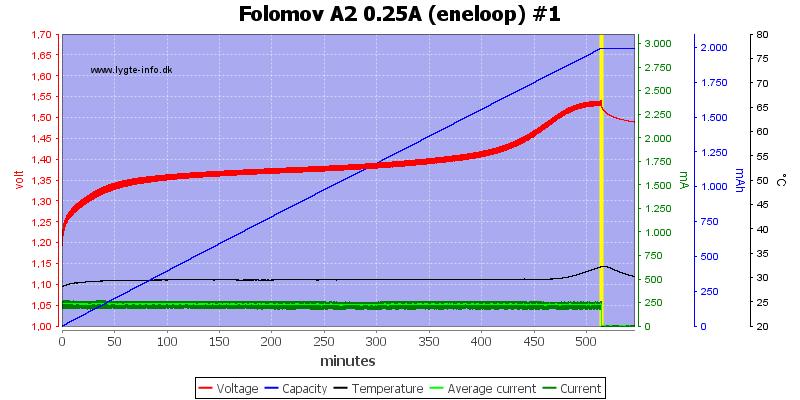 Folomov%20A2%200.25A%20%28eneloop%29%20%231