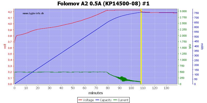 Folomov%20A2%200.5A%20%28KP14500-08%29%20%231
