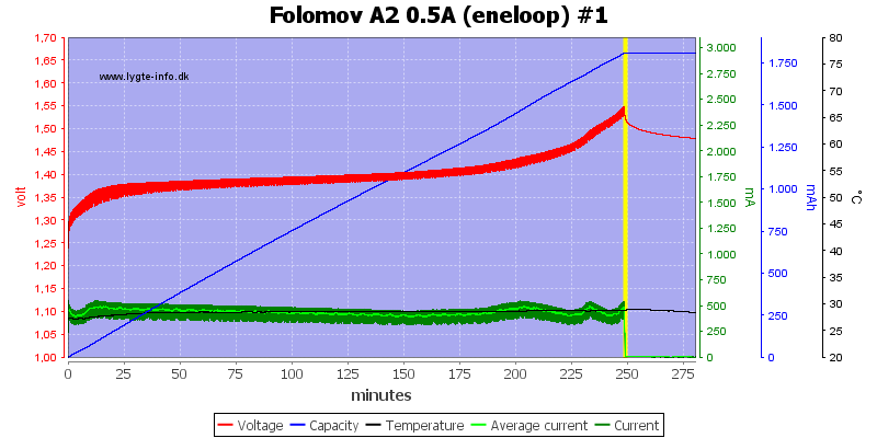 Folomov%20A2%200.5A%20%28eneloop%29%20%231
