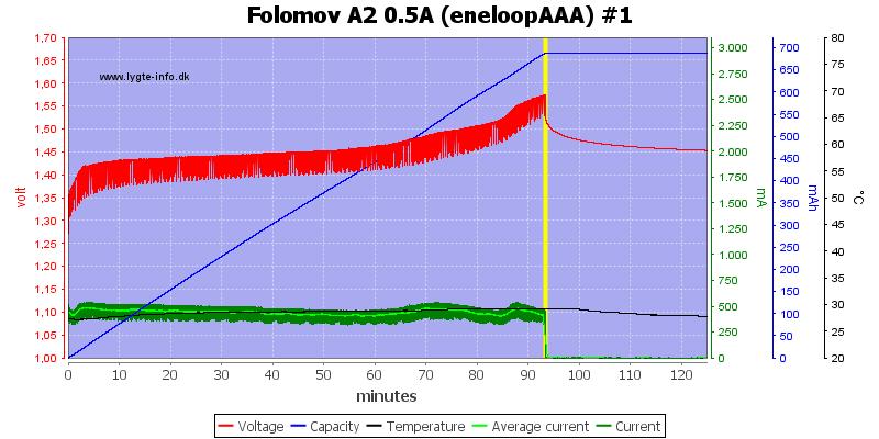Folomov%20A2%200.5A%20%28eneloopAAA%29%20%231