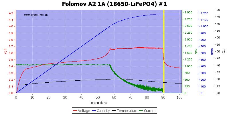Folomov%20A2%201A%20%2818650-LiFePO4%29%20%231