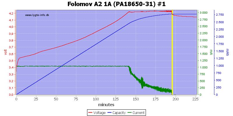 Folomov%20A2%201A%20%28PA18650-31%29%20%231