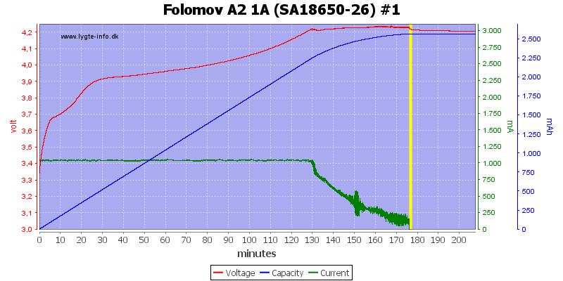 Folomov%20A2%201A%20%28SA18650-26%29%20%231