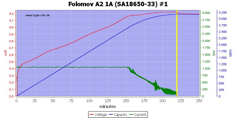 Folomov%20A2%201A%20%28SA18650-33%29%20%231