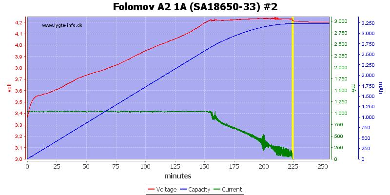 Folomov%20A2%201A%20%28SA18650-33%29%20%232