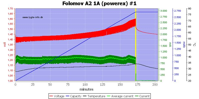 Folomov%20A2%201A%20%28powerex%29%20%231