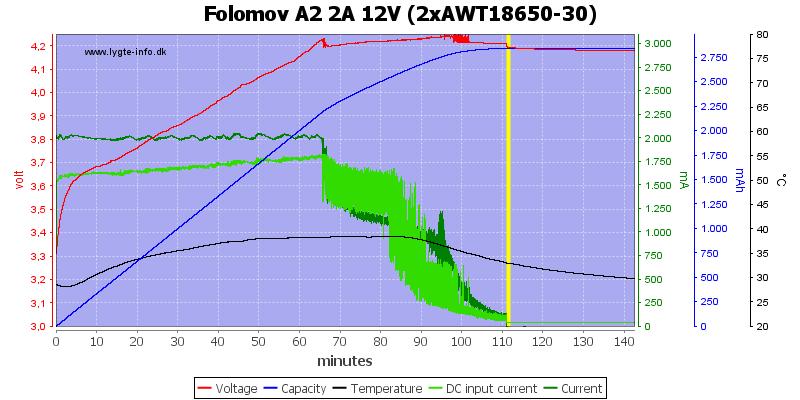 Folomov%20A2%202A%2012V%20%282xAWT18650-30%29