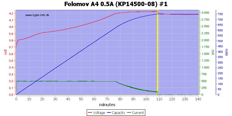 Folomov%20A4%200.5A%20%28KP14500-08%29%20%231
