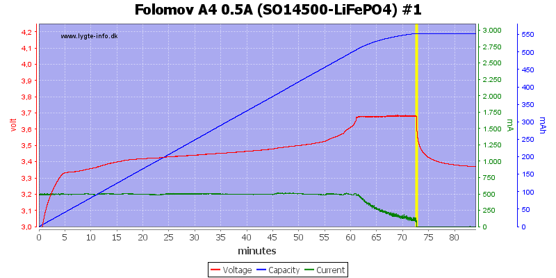 Folomov%20A4%200.5A%20%28SO14500-LiFePO4%29%20%231