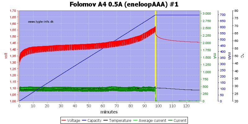 Folomov%20A4%200.5A%20%28eneloopAAA%29%20%231