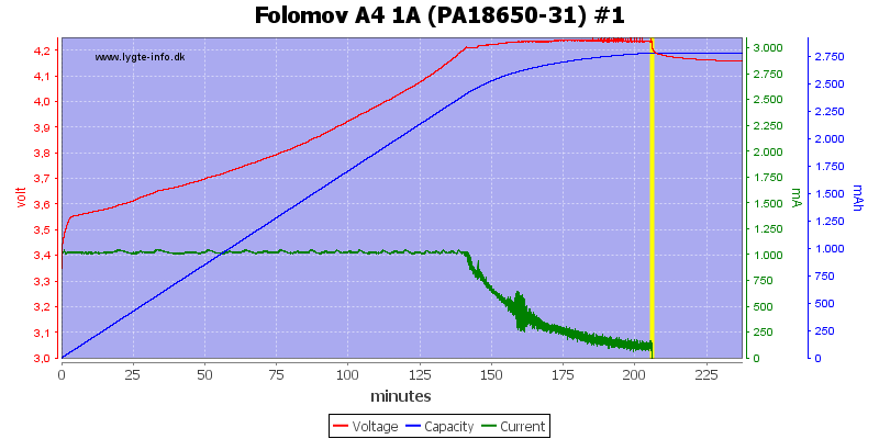 Folomov%20A4%201A%20%28PA18650-31%29%20%231