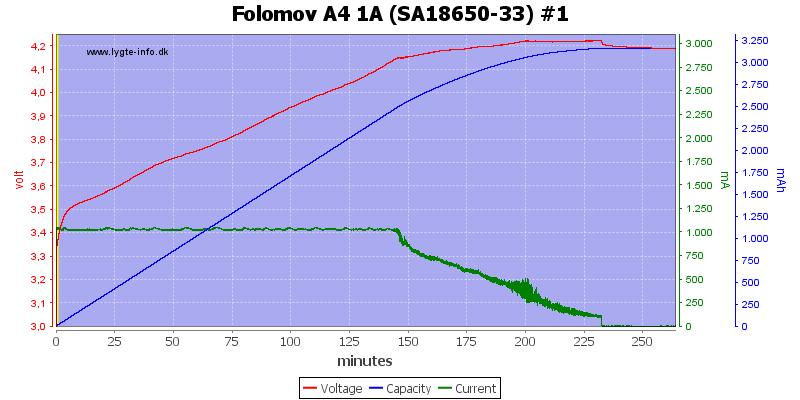 Folomov%20A4%201A%20%28SA18650-33%29%20%231