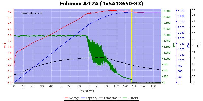 Folomov%20A4%202A%20%284xSA18650-33%29