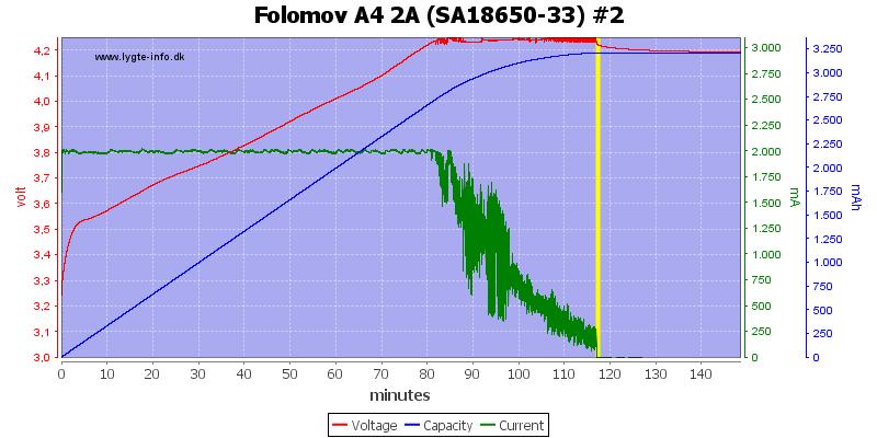 Folomov%20A4%202A%20%28SA18650-33%29%20%232
