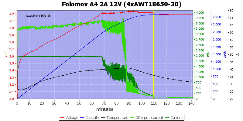 Folomov%20A4%202A%2012V%20%284xAWT18650-30%29