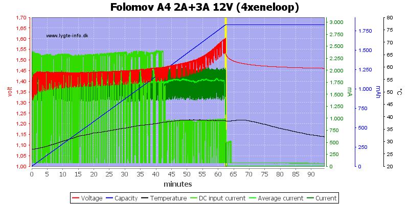 Folomov%20A4%202A%2B3A%2012V%20%284xeneloop%29