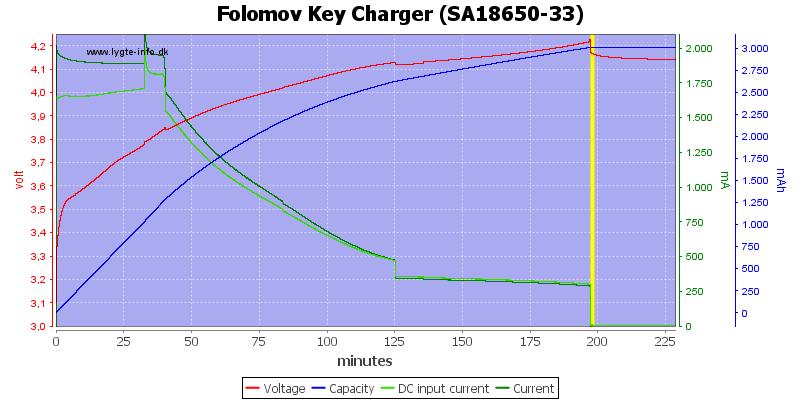 Folomov%20Key%20Charger%20%28SA18650-33%29
