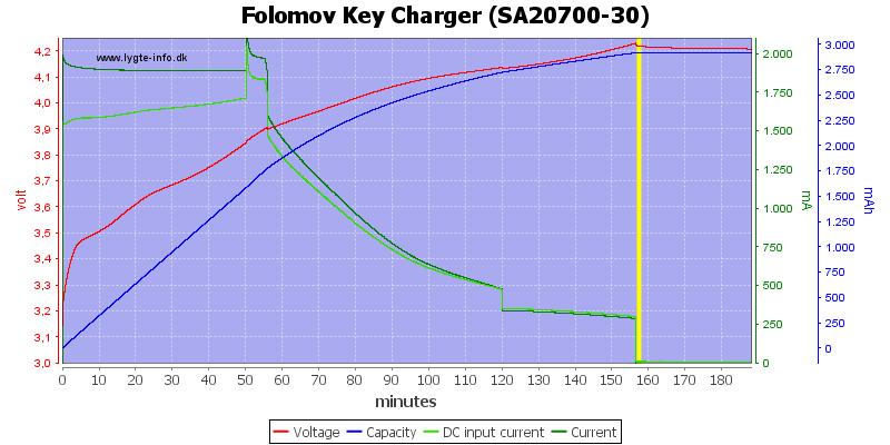 Folomov%20Key%20Charger%20%28SA20700-30%29