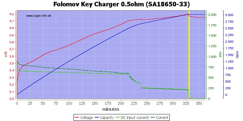 Folomov%20Key%20Charger%200.5ohm%20%28SA18650-33%29