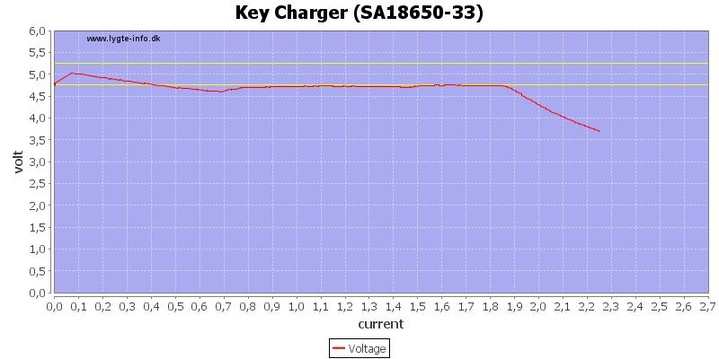 Key%20Charger%20%28SA18650-33%29%20load%20sweep