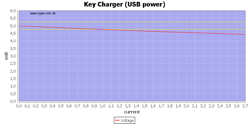 Key%20Charger%20%28USB%20power%29%20load%20sweep