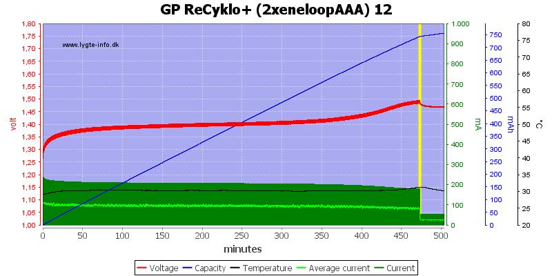 GP%20ReCyklo%2B%20%282xeneloopAAA%29%2012