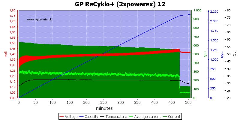 GP%20ReCyklo%2B%20%282xpowerex%29%2012