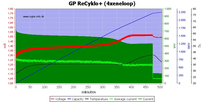 GP%20ReCyklo%2B%20%284xeneloop%29