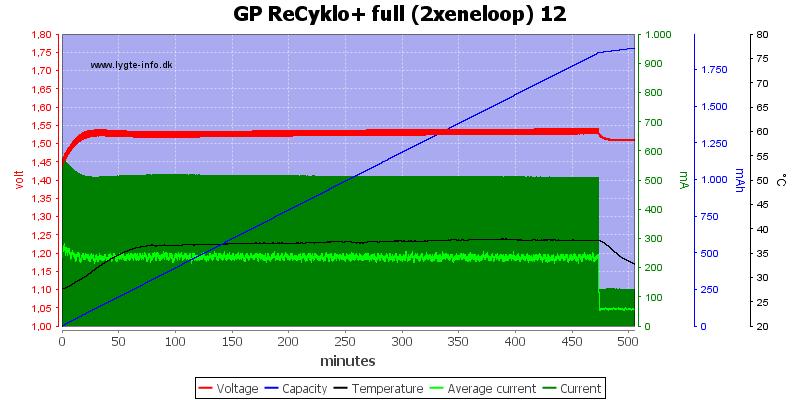 GP%20ReCyklo%2B%20full%20%282xeneloop%29%2012