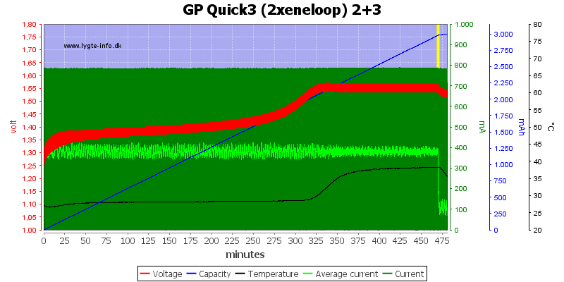 GP%20Quick3%20(2xeneloop)%202+3