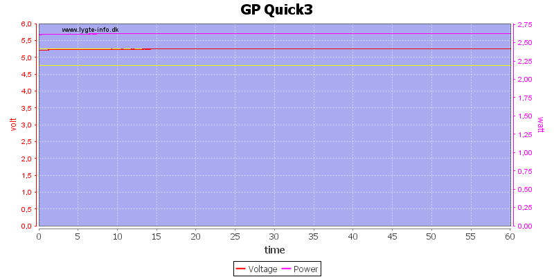 GP%20Quick3%20load%20test