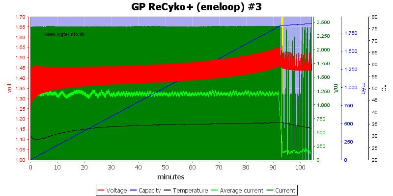 GP%20ReCyko+%20%28eneloop%29%20%233