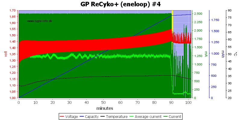 GP%20ReCyko+%20%28eneloop%29%20%234