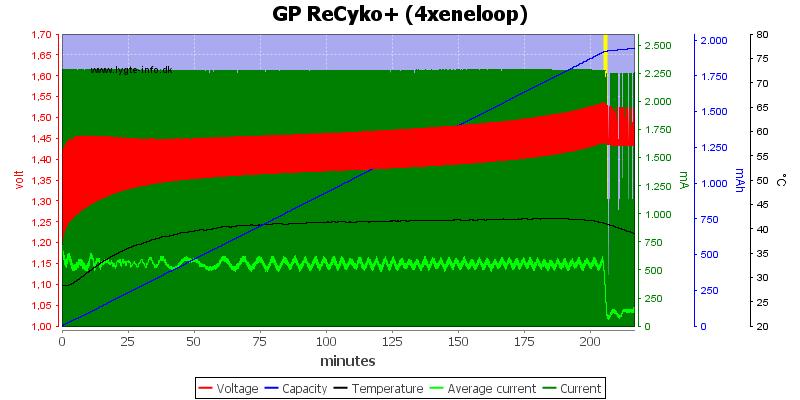 GP%20ReCyko+%20(4xeneloop)