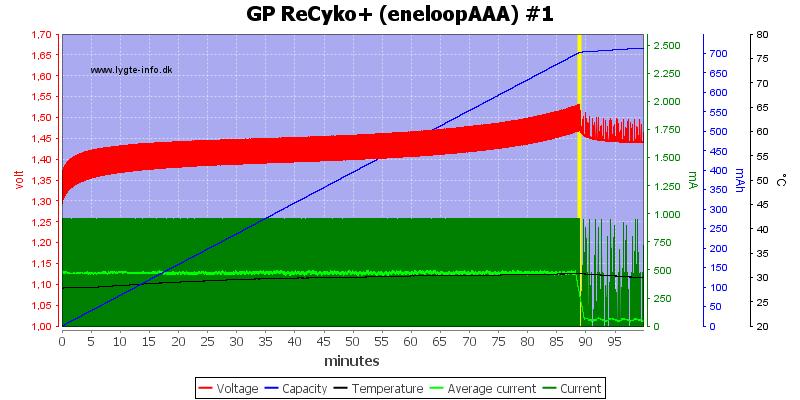 GP%20ReCyko+%20(eneloopAAA)%20%231