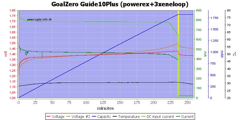 GoalZero%20Guide10Plus%20(powerex+3xeneloop)