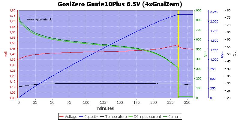 GoalZero%20Guide10Plus%206.5V%20(4xGoalZero)