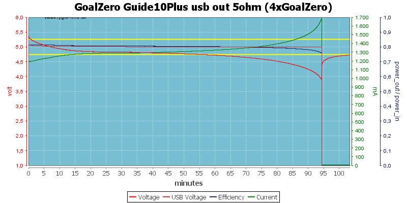 GoalZero%20Guide10Plus%20usb%20out%205ohm%20(4xGoalZero)
