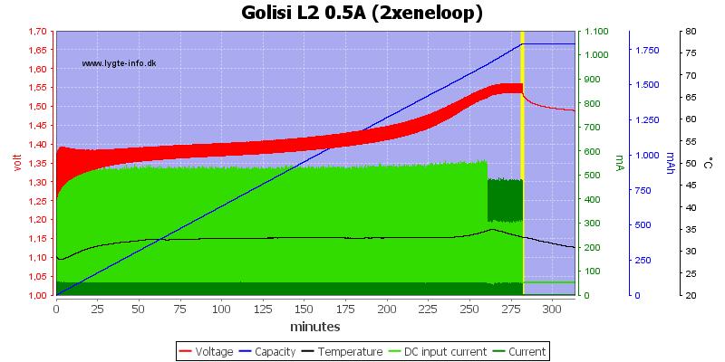 Golisi%20L2%200.5A%20%282xeneloop%29