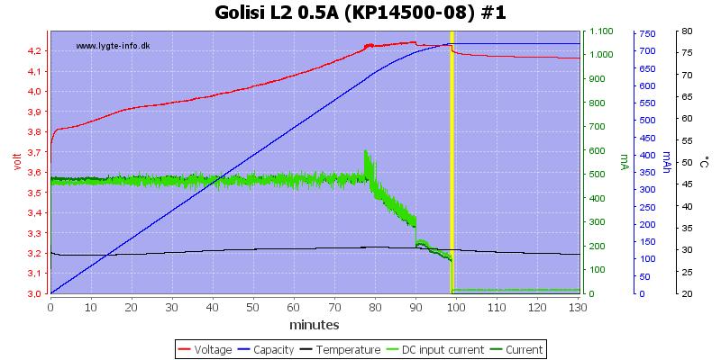 Golisi%20L2%200.5A%20%28KP14500-08%29%20%231
