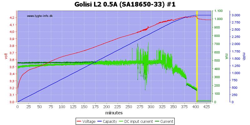 Golisi%20L2%200.5A%20%28SA18650-33%29%20%231