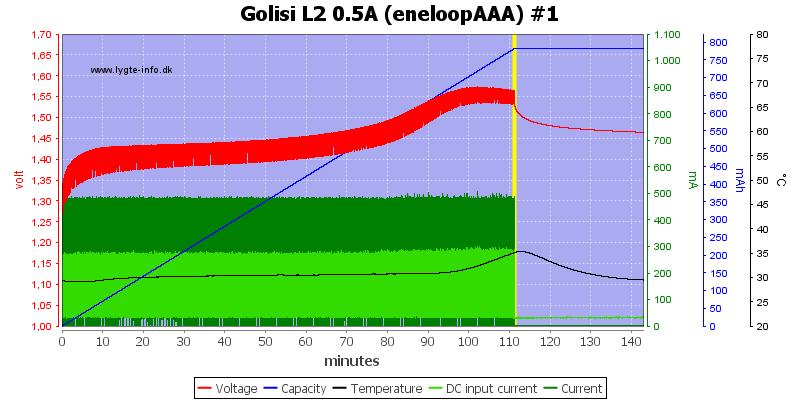 Golisi%20L2%200.5A%20%28eneloopAAA%29%20%231